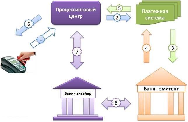 сервисы мобильного эквайринга